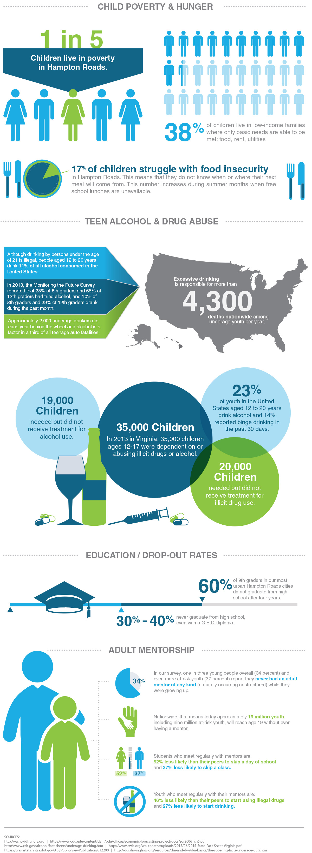 Charles Barker Champions for Kids Community Impact Infographic
